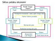 arus kegiatan ekonomi